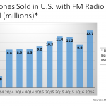 FM in Smartphones 2nd 2016 Quarter Bar Chart