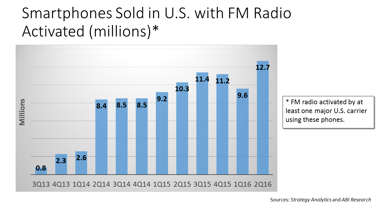 FM in Smartphones 2nd 2016 Quarter Bar Chart