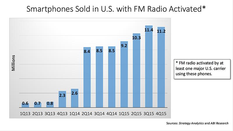 FM Bar Chart