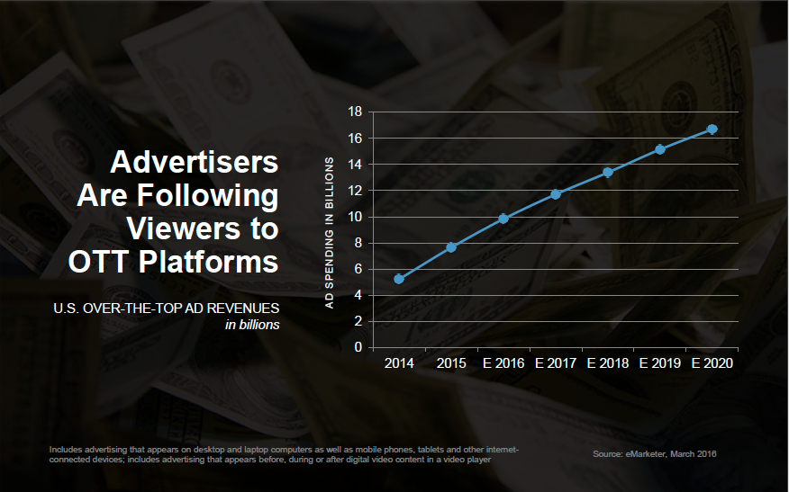 Advertisers Are Following Viewers to OTT Platforms