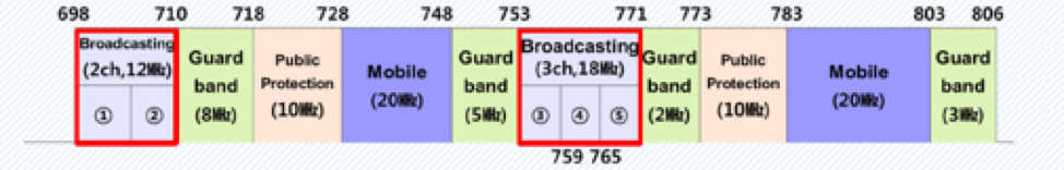 UHD Channel band plan