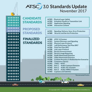 ATSC 3 Update Infographic