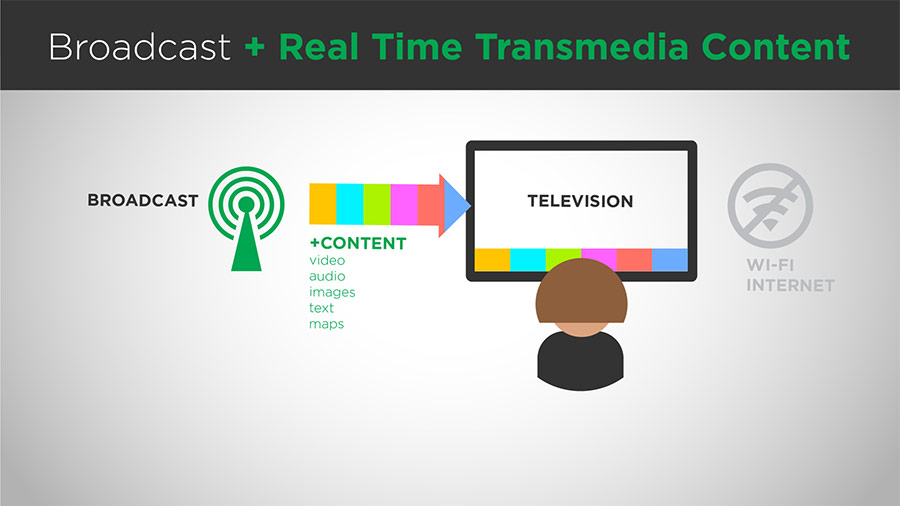 broadcast and real time transmedia content