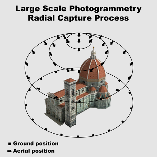 Radial Capture Process