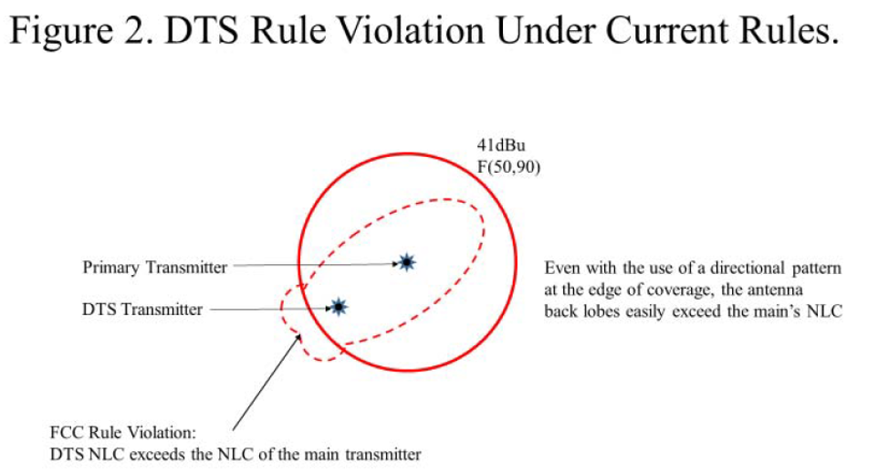 Figure 2. DTS Rule Violation Under Current Rules