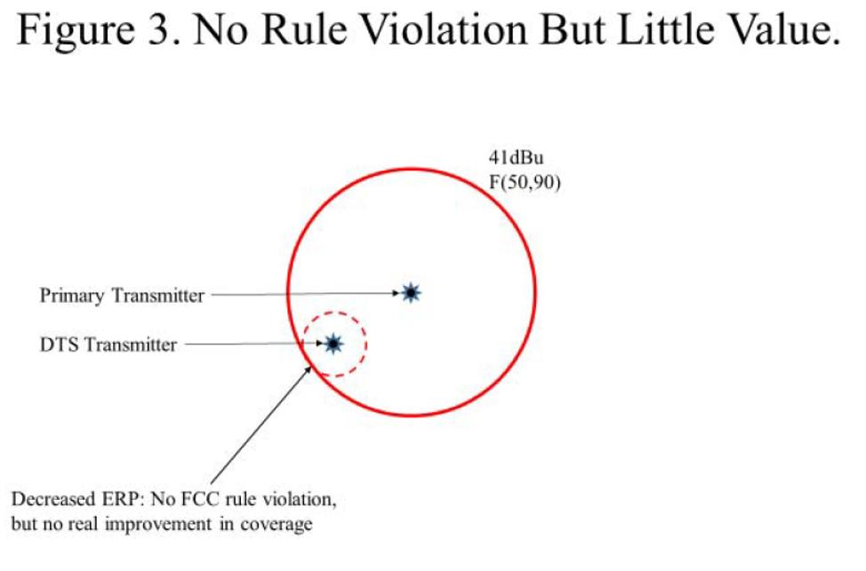 Figure 3. No Rule Violation But Little Value
