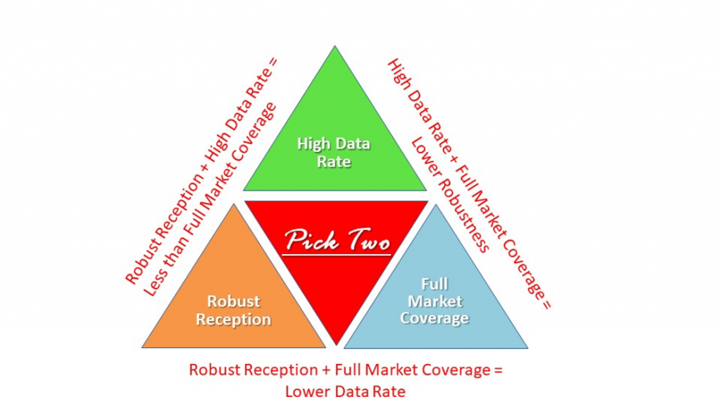 Robust Reception + Full Market Coverage = Lower Data Rate