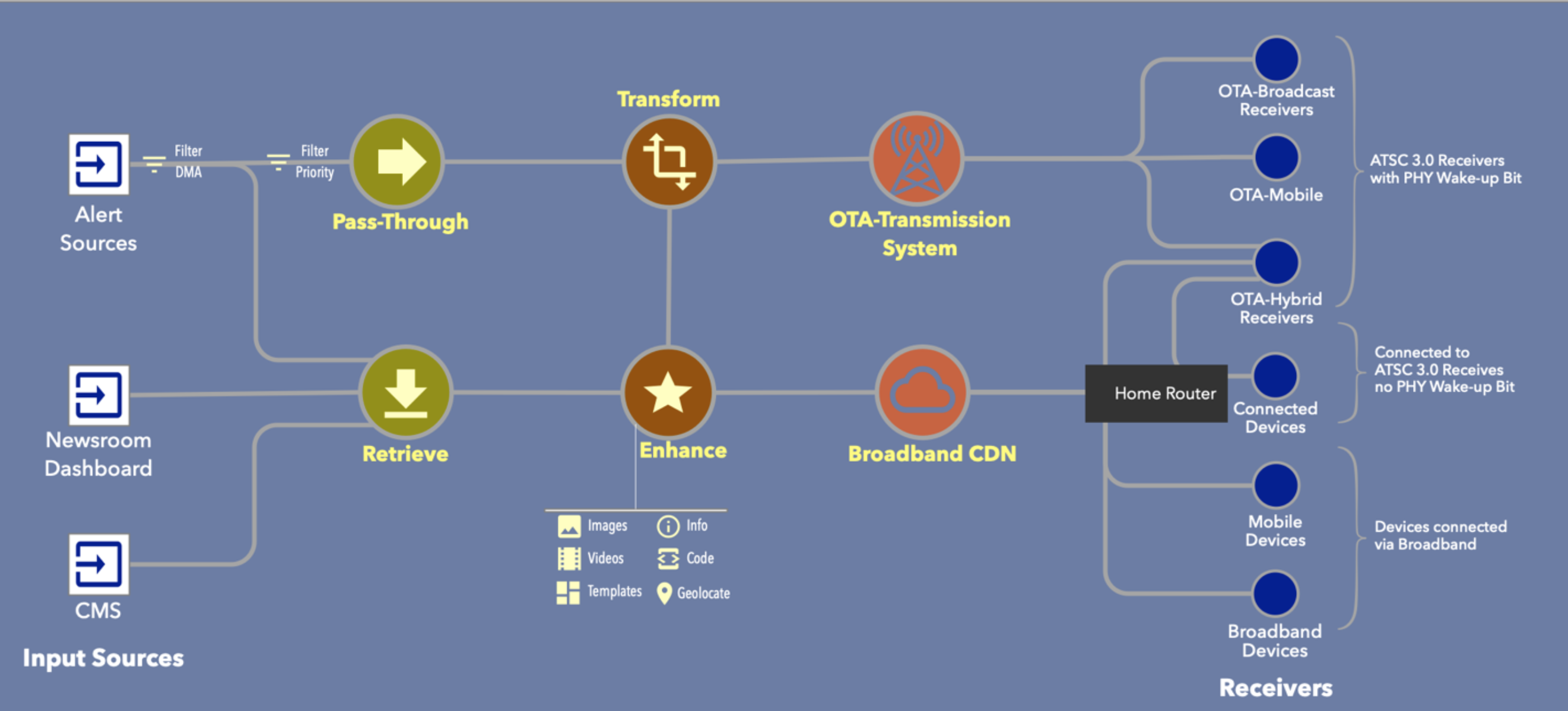The following diagram describes an AEA system with hybrid distribution.