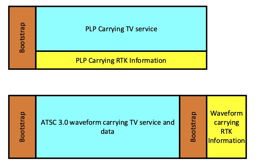 PLP Carrying TV Service