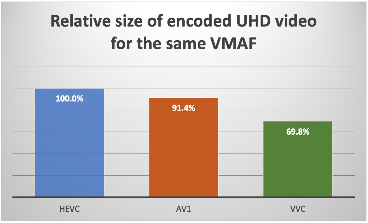 Relative size of encoded UHD video for the same VMAF