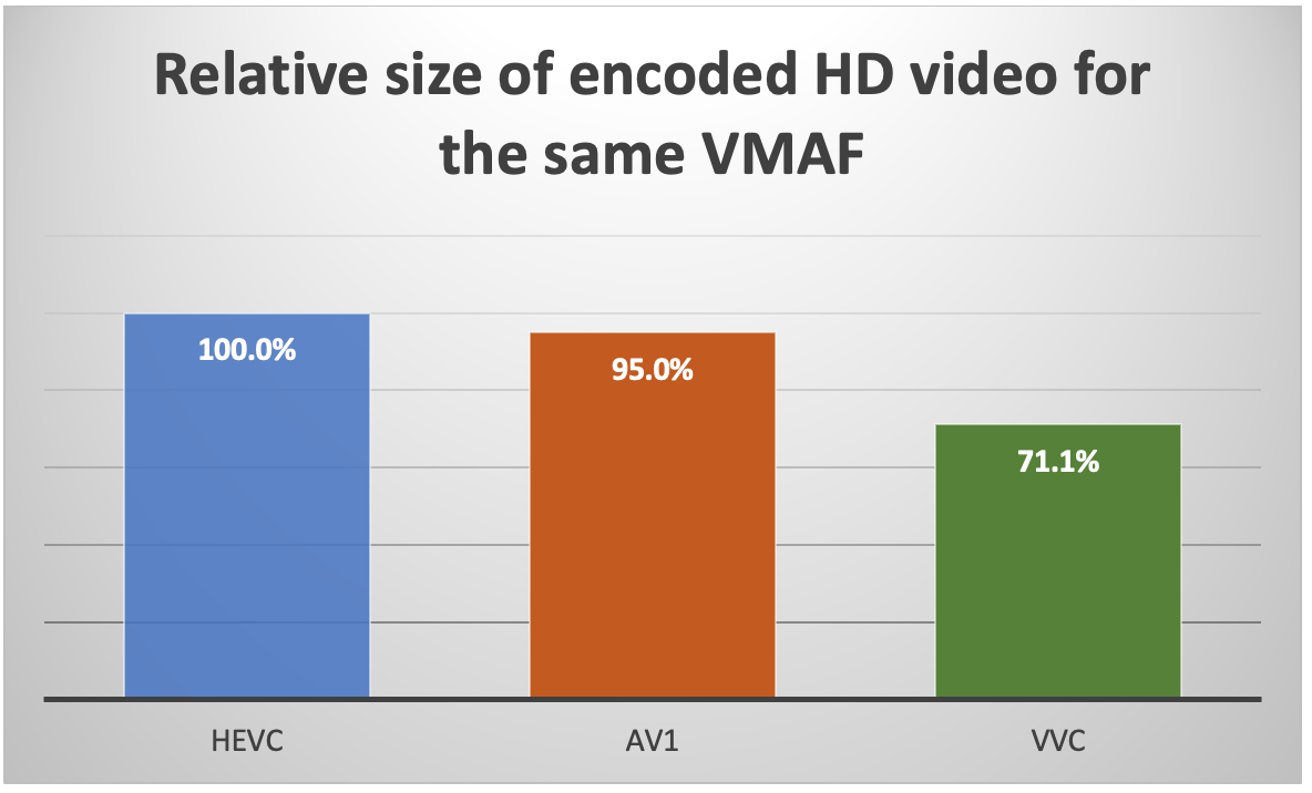 Relative size of encoded HD video for the same VMAF