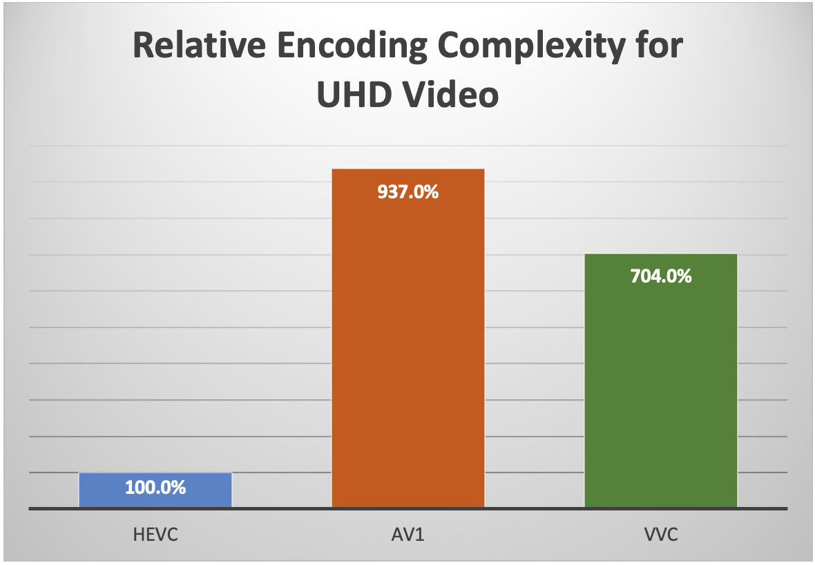 Relative encoding complexity for UHD video