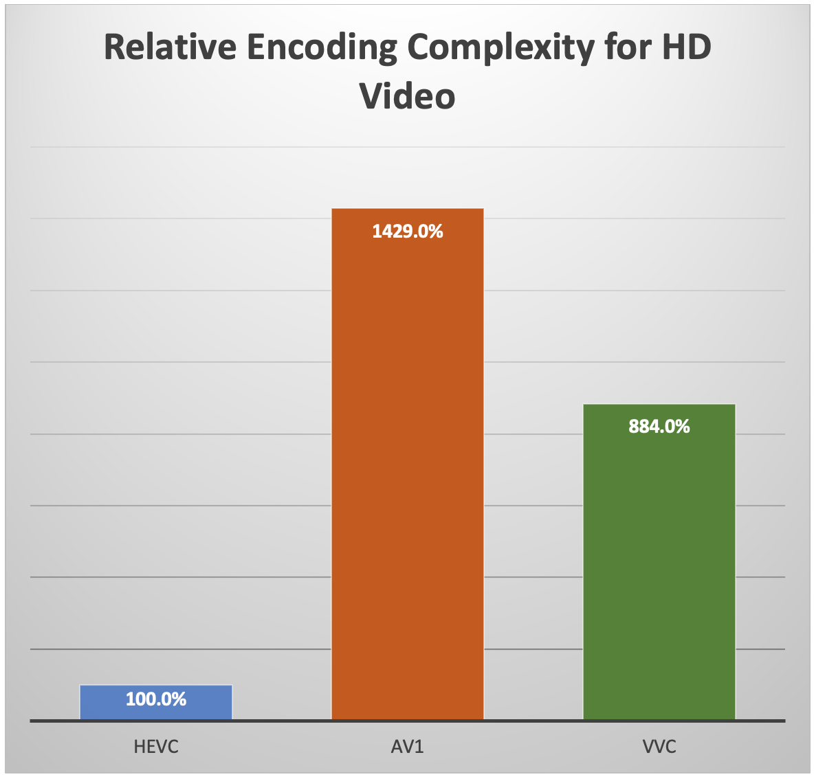 Relative encoding complexity for HD video