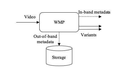 Figure 2: WMP interfaces.